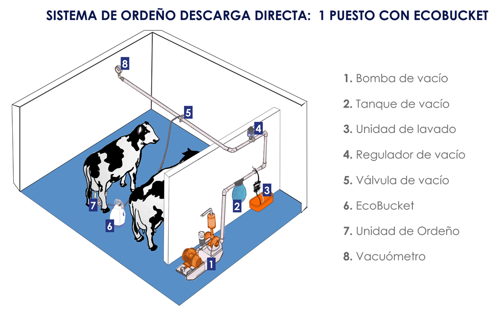 Sistema de ordeño AGRIMELK