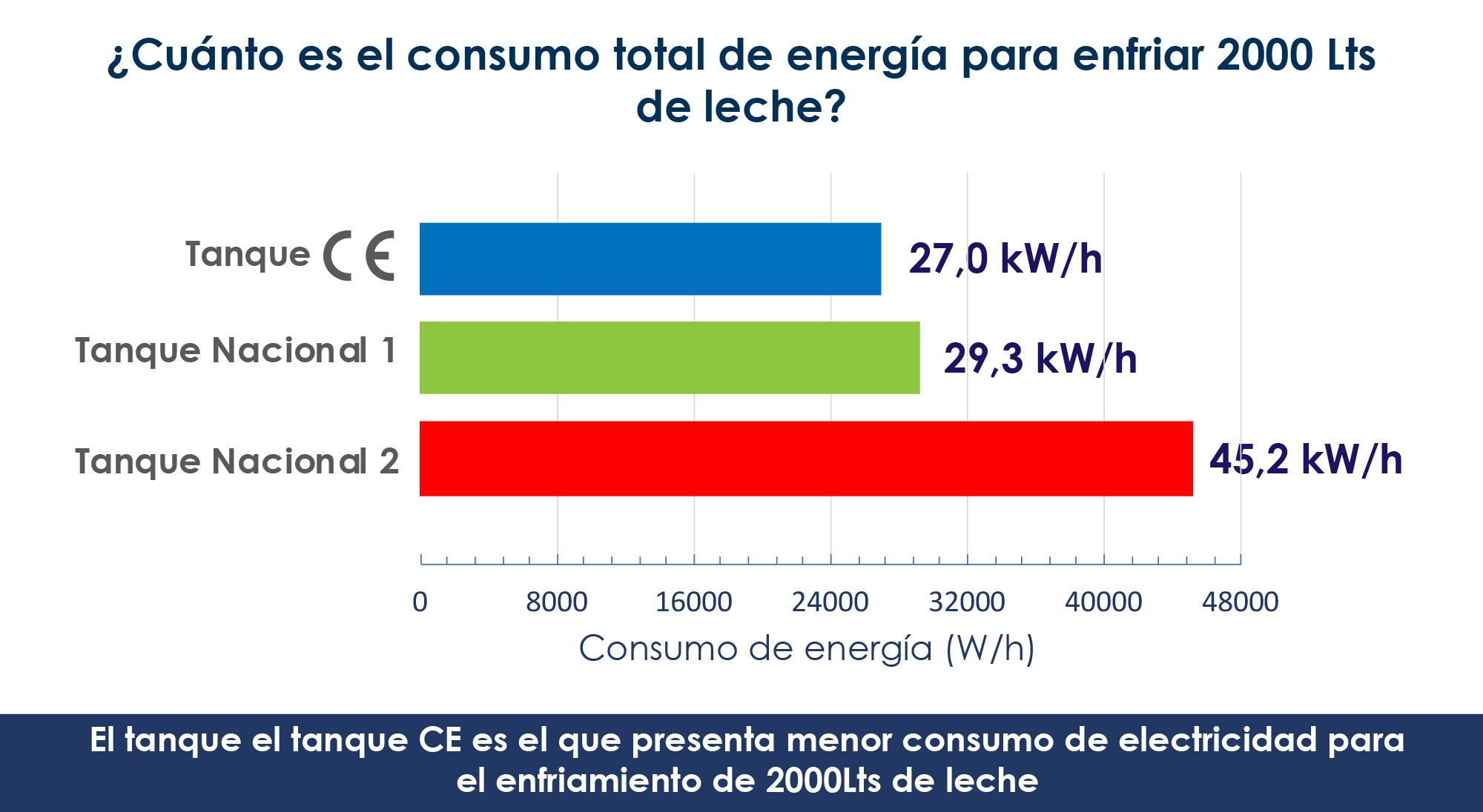 Ahorro máximo de energía con los tanques europeos